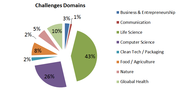 Open Innovation platforms challenges per domain