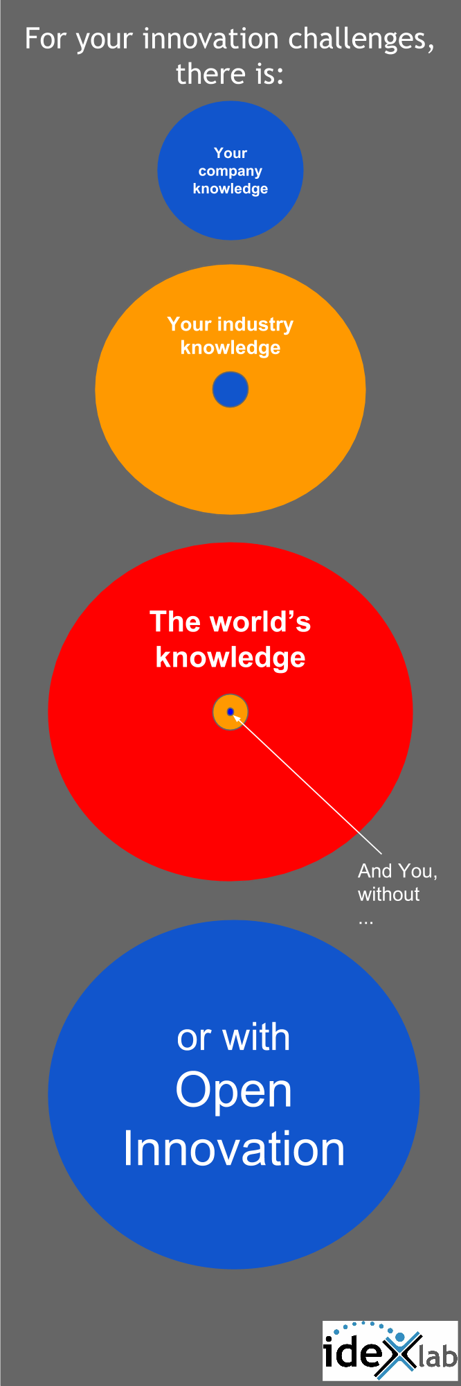 Open Innovation knowledge