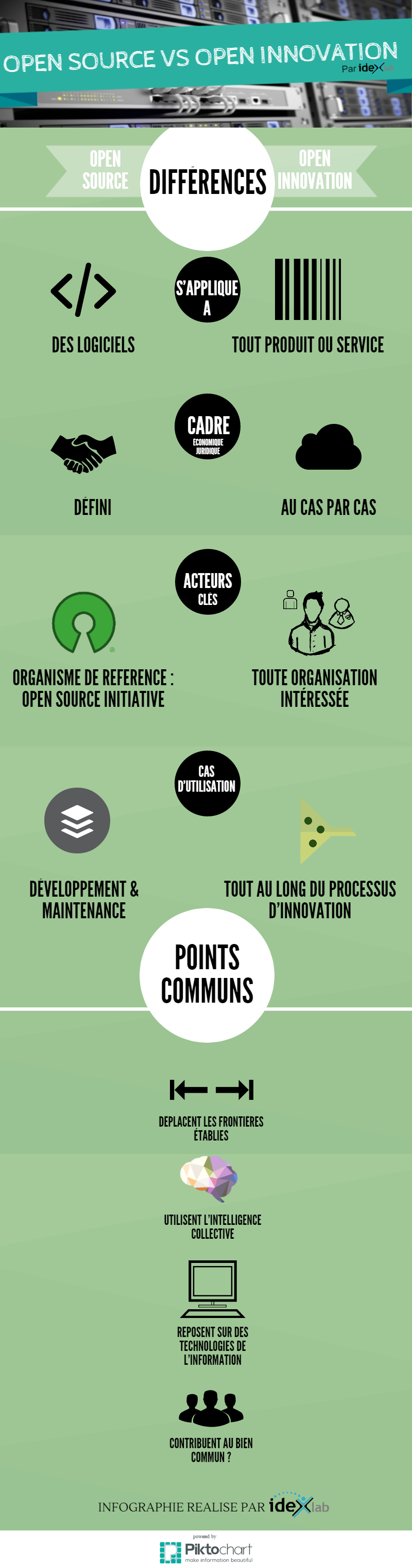 open source vs open innovation idexlab infographie