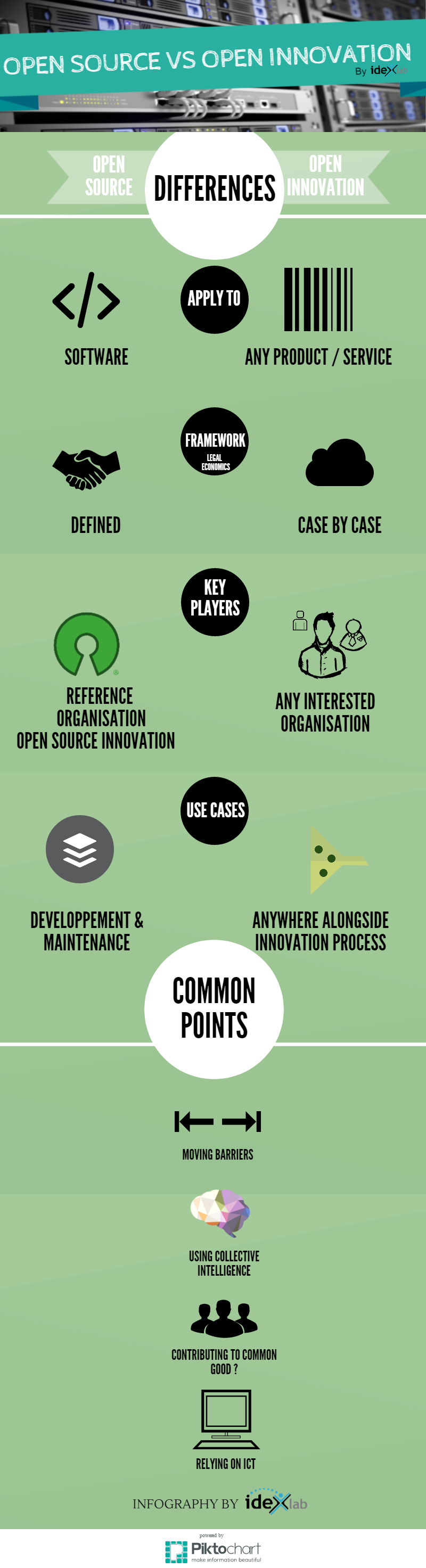 open source vs open innovation idexlab infography
