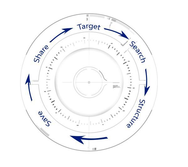 The Bibliography circle