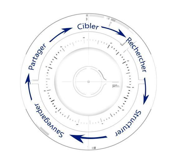 schéma d'une recherche bibliographique