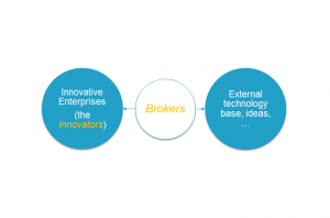 open innovation collaborative